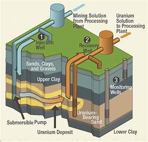 Defending Limits On Uranium Mining Contaminants In
