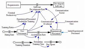On Organisational Structure And Software Architecture