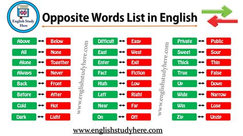 Opposite Words List In English  English Study Here