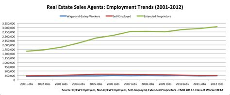 estate jobs agent salary average agents chart growth proprietors income salaries realty among growing yes workers employed self