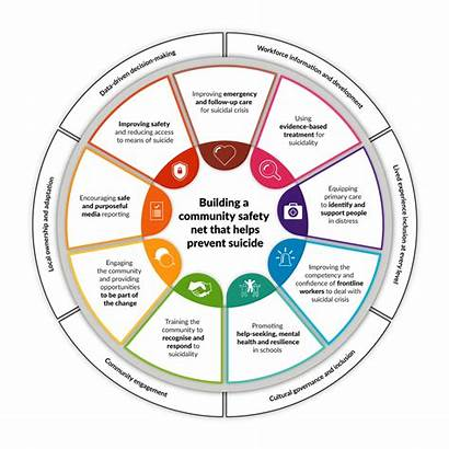 Suicide Prevention Health Lifespan Community Framework Wheel