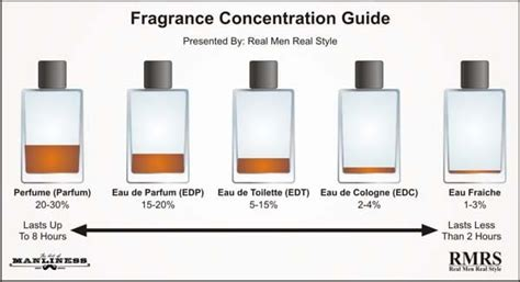 parfum vs toilette spray cologne how to buy and wear fragrances the art of manliness