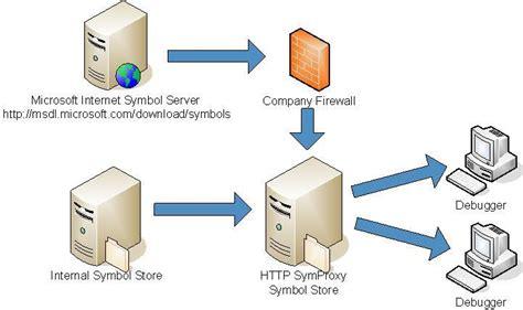 SymProxy - Windows drivers | Microsoft Docs
