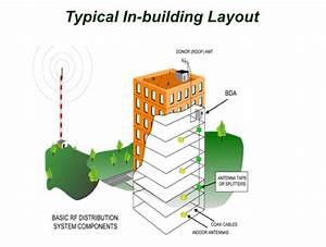 Das Wireless Engineering  U0026 Design