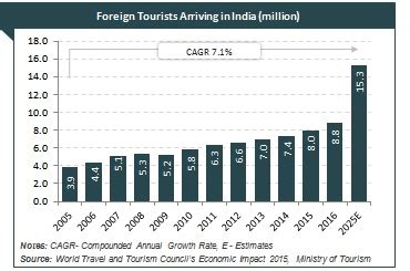 growth analysis  tourism  hospitality industry  india
