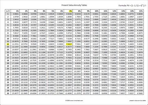 present value of annuity table present value annuity tables double entry bookkeeping