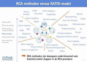 Prestatieverbetering Assest Door Innovative Root Cause