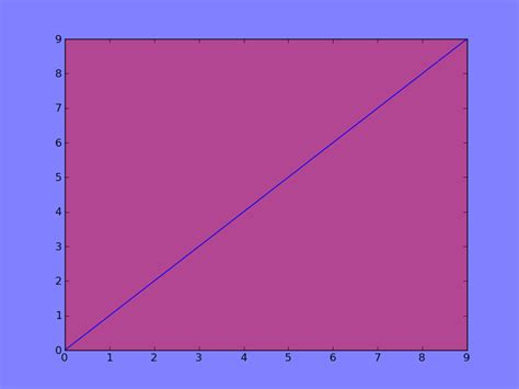 python how to set opacity of background colour of graph