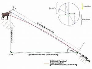 Flugbahn Geschoss Berechnen : bergschie en ~ Themetempest.com Abrechnung
