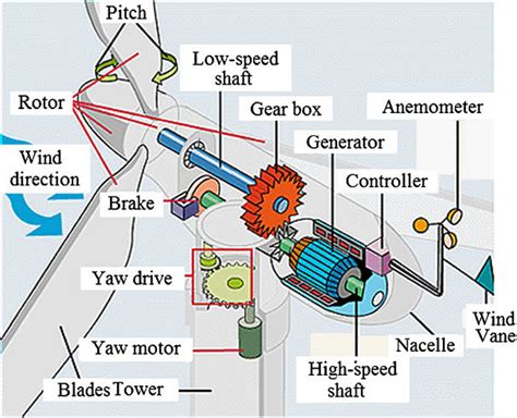 Wind Turbine Parts Functions Electrical Academia