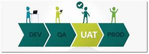 What is User Acceptance Testing - UAT And it's Process