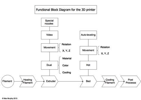 skmurphy   printing evolution functional block diagram