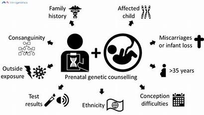 Counselling Genetic Pregnant Cousins Become Planning