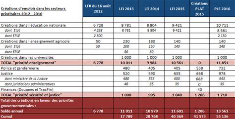 grille indiciaire militaire du rang 2017 projet de loi de finances pour 2016 fonction publique