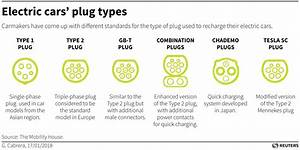 Plug Wars  The Battle For Ev Charging Supremacy