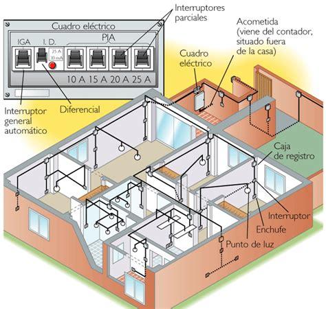 imagenes de la instalaci 243 n electrica de una vivienda tecnoblogsanmartin