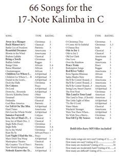 If you watch my video on how to make your own kalimba tabs, you know i talked about how you can input music notation into. Image result for 17 key kalimba sheet music | Music tabs, Ukulele music, Sheet music