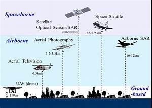 Various Platforms And Sensors Used For Remote Sensing