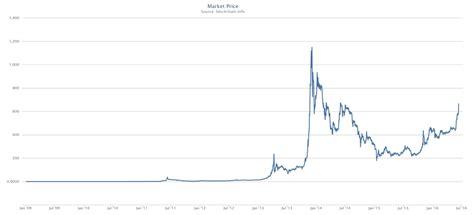 bitcoincharts charts
