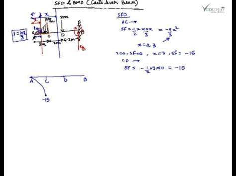 shear force diagram  bending moment diagram