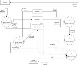 Data Flow Diagram For College Management System Re