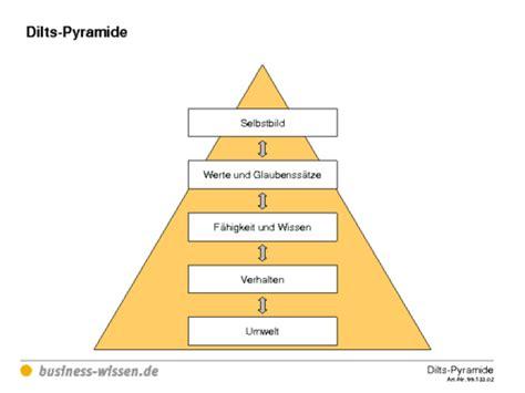 dilts pyramide vorlage business wissende