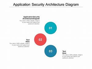 Application Security Architecture Diagram Ppt Powerpoint