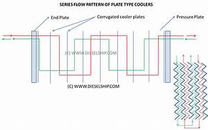 Plate Type Heat Exchanger By Dieselship Com