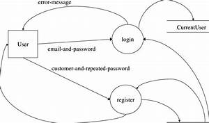 2  Data Flow Diagram Of A System Login And Registration