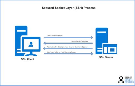 secure socket shell ssh security wiki