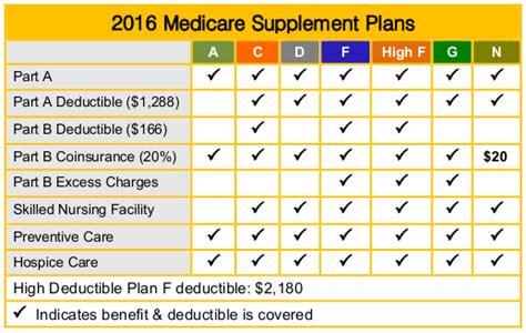 medicare supplemental insurance gap insurance tri cities wa