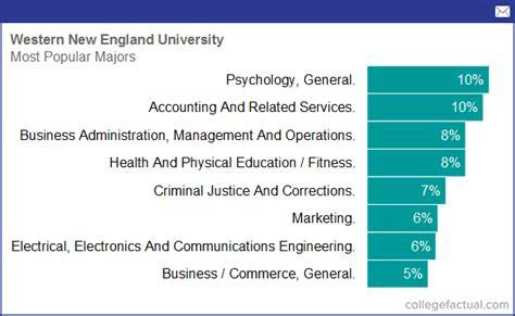 western  england university majors degree programs
