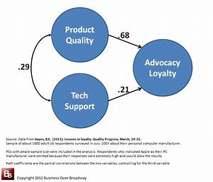 Is Service Quality More Important Than Product Quality