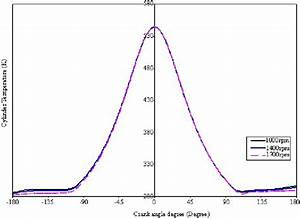 Effects Of Cylinder Temperature Versus Crank Angle Degree