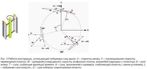 Преимущества и недостатки вертикального ветрогенератора . Зелёный Мир