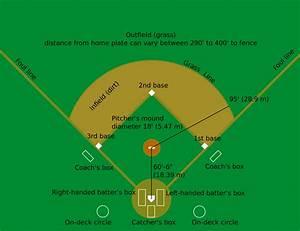Baseball Positions Diagram