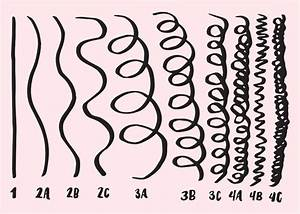 How to Figure Out Your Curly Hair Type and Why It Actually Helps Glamour