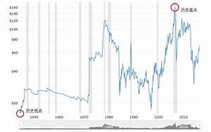 Nymex Oil Price History Chart 什么是wti原油 它的历史价格走势高点和低点分别是多少 Myforexpedia