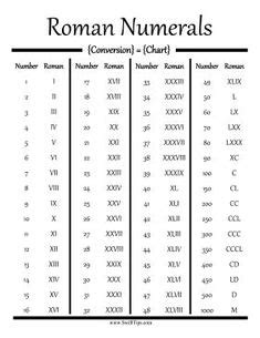 Roman Numerals Conversion Chart - Free printable chart for converting Roman numbers to Arabic
