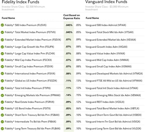 No Minimum Investment Mutual Funds Fidelity