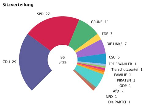 landratsamt ravensburg europawahl und europaabgeordnete
