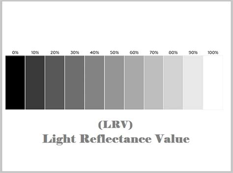 measure the amount of light that your home paint reflects