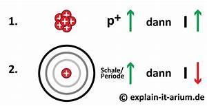 Ionisierungsenergie Wasserstoff Berechnen : ionisierungsenergie explain it arium ~ Themetempest.com Abrechnung
