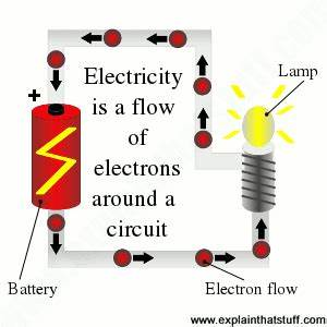 Electricity for kids - and everyone else: A simple ...