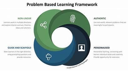 Learning Based Pbl Problem Applying Instructional Framework