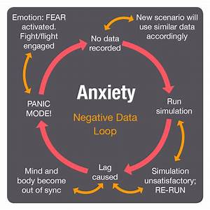 Quotes About Overcoming Anxiety. QuotesGram