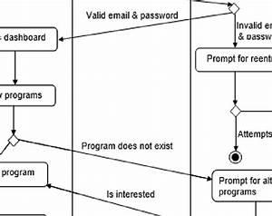 Swim Lane Diagram For Student Admission Process Pressman