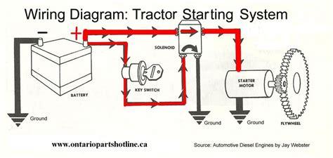 Starter Motor Wiring Diagram Impremedia