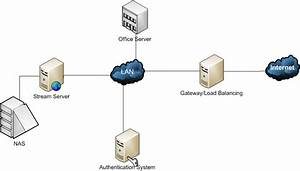 Network Solution Block Diagram Overview