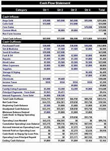 Business Statement Template Cash Flow Statement Indirect Method Excel Template Cash